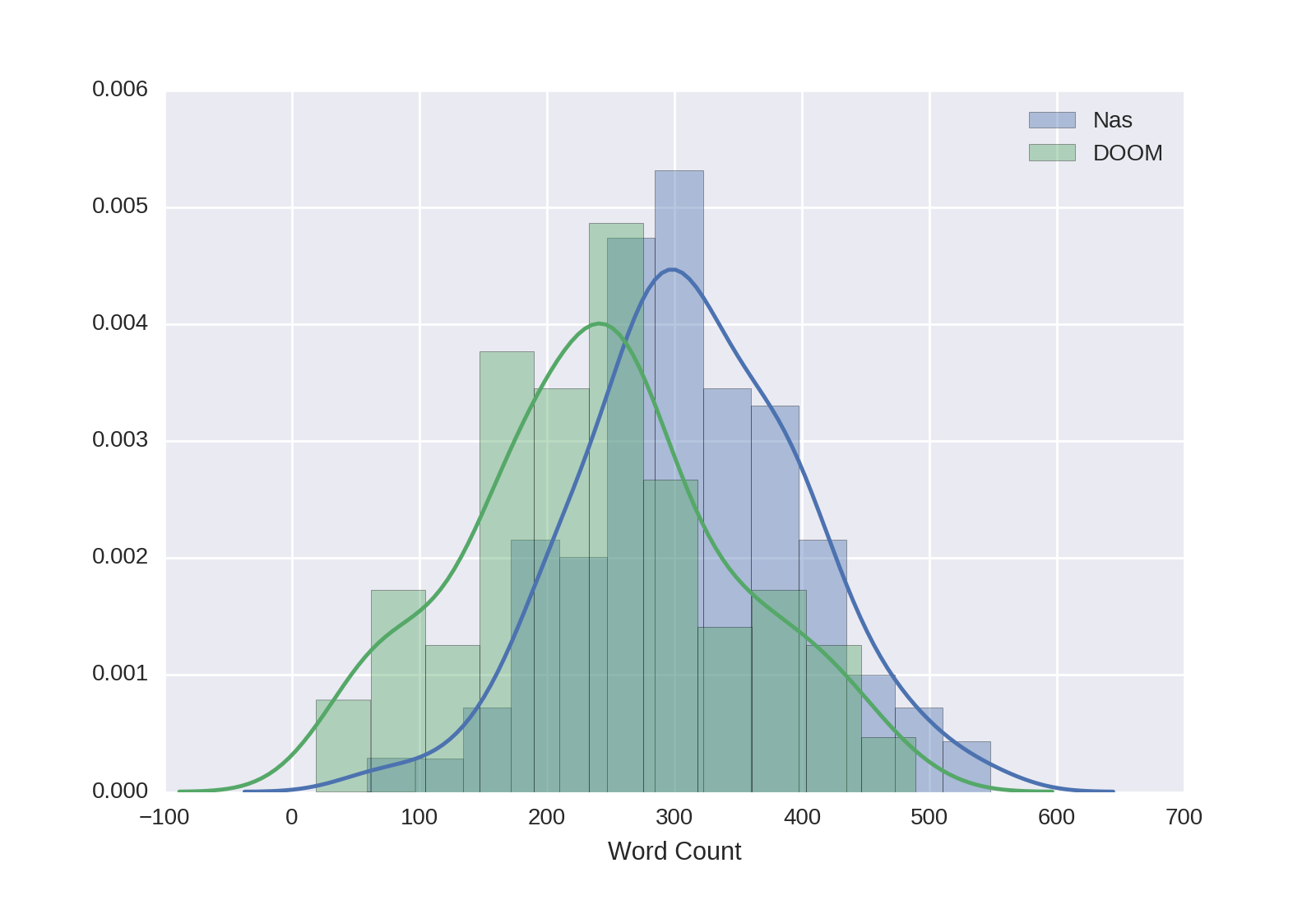 word count histogram